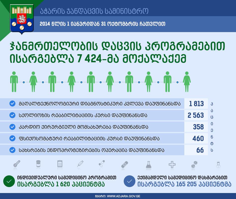 ჯანმრთელობის დაცვის პროგრამები